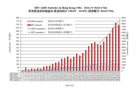 out statistics 2016 hiv aids statistics in hong kong 1984 2016 centre for health protection department of health