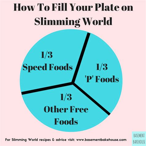 Do You Mix Your Food On Your Plate by How Slimming World Works Basement Bakehouse
