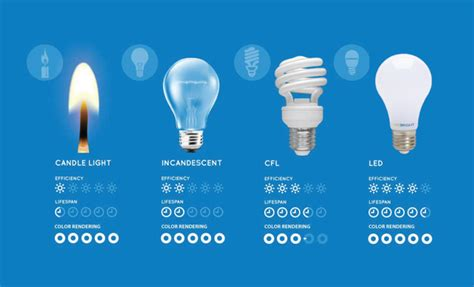 how are led lights energy efficient are led bulbs energy efficient quora