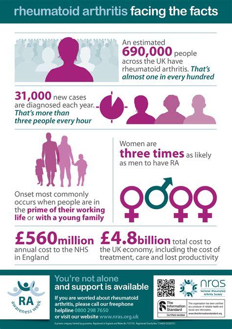 week info nras national rheumatoid arthritis society