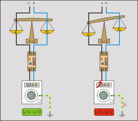 come diventare un illuminato schema interno interruttore differenziale fare di una mosca