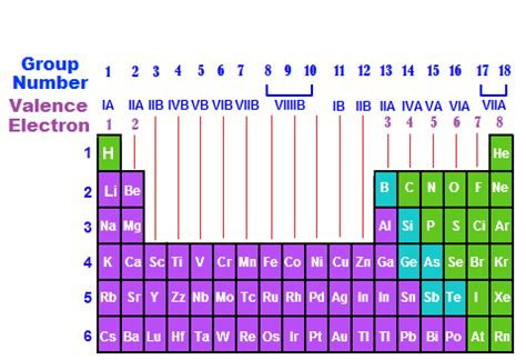 How To Find Electrons On Periodic Table by Finding Valence Electrons On The Periodic Table Of