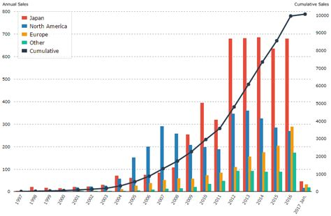 Toyota Sales Worldwide Sales Of Toyota Hybrids Surpass 10 Million Units