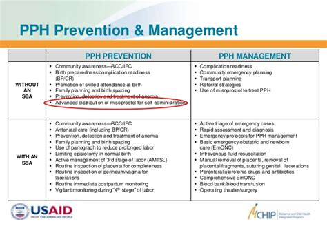 pph treatment community midwifery and prevention of postpartum