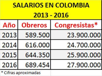 aumento salarios y pensiones 2016 en colombia el alimento de la corrupci 211 n y del parasitismo del estado