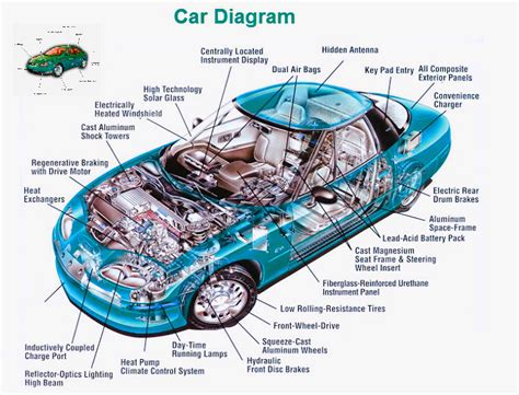 car diagram charts
