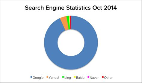 Best Search Engine Search Engine Statistics October 2014 Clicky Media