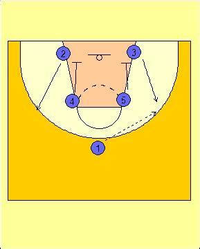 triangle offense diagram functional basketball coaching introduction to the