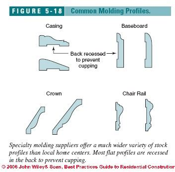 trimwork and molding guide wood pieces and beams interior house trim moldings casings guide to