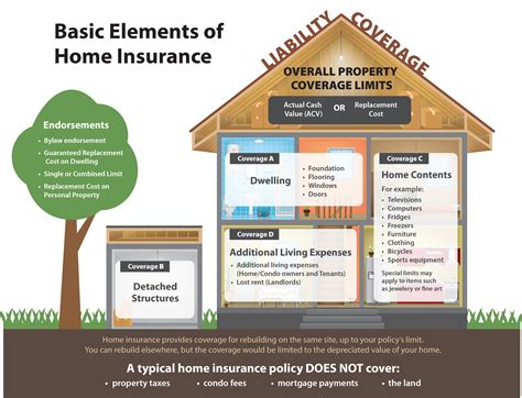 insurance for rented house home insurance