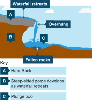 How are waterfalls formed diagram hairstylegalleries kotaksurat bitesize ks3 geography river landforms revision 2 waterfall formation diagram ccuart Image collections