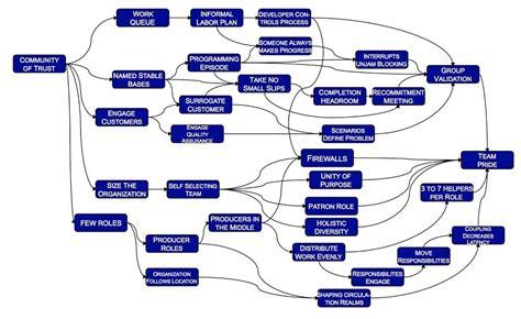 organization pattern of phc scrum and organizational patterns
