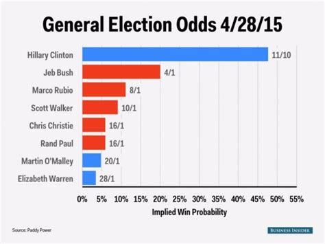 Polls For Money - 2016 election odds business insider