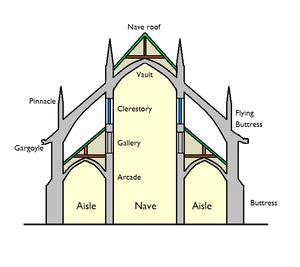 main line churches