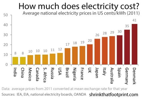 how much does electricity cost for a 1 bedroom apartment coal future at risk for collie page 1 hotcopper forum