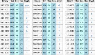 search results for ascii table binary calendar 2015