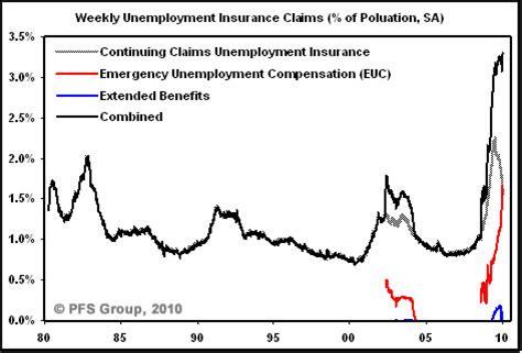 michigan unemployment benefits extension 2015 georgia unemployment benefits eligibility claims