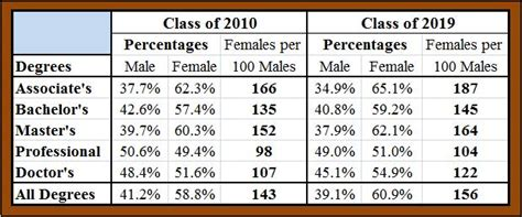 What Is The Degree Conferred After Completing The Executive Mba by Carpe Diem College Degree Gap For Class Of 2010