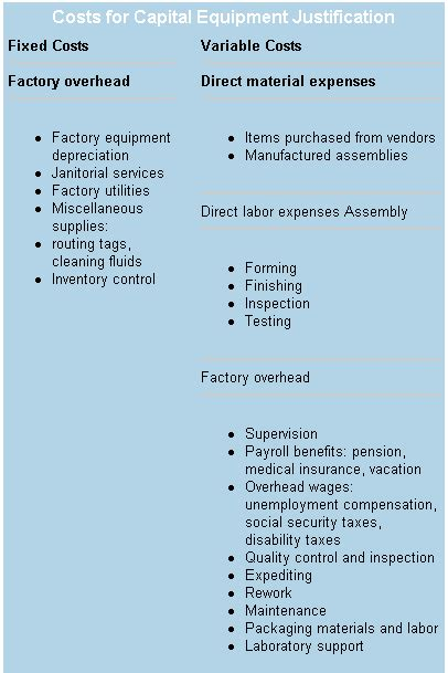 Equipment Purchase Justification Template