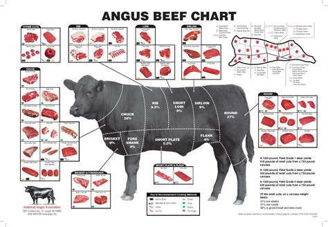 edmundson ranches beef beef weights cuts