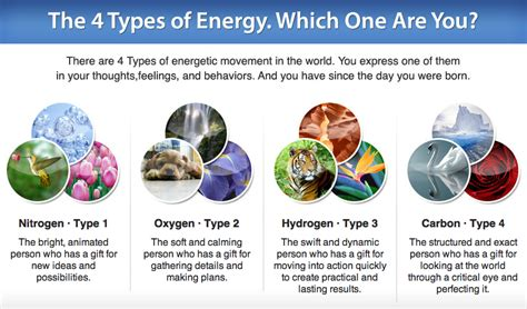 Carol Tuttle Energy Type 4 | now anyone can learn their energy profile absolutely free