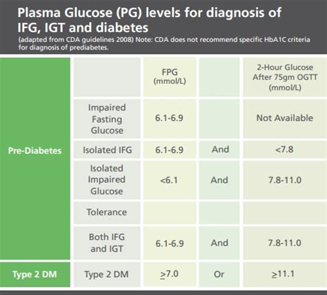 fasting glucose what is impaired fasting glucose prediabetes diabetes