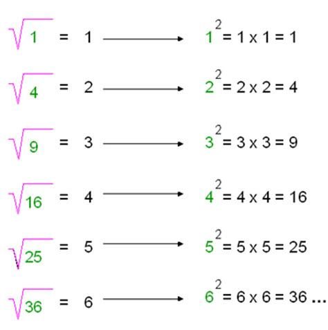 calcular la raiz cuadrada de un numero ra 237 z cuadrada de un n 250 mero icarito