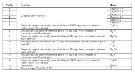 max232 ic pin diagram working of max232 ic gadgetronicx