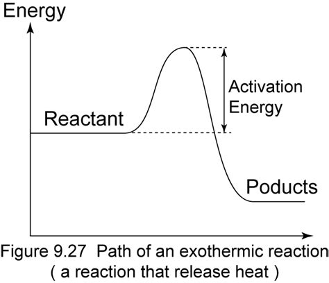 Energy Profile Diagrams For Exothermic And Endothermic Reactions