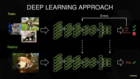 pattern recognition vs deep learning lets build an image classifier using tensorflow the codacus