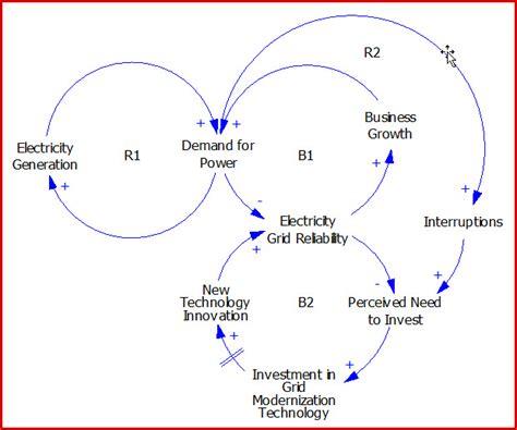 causal loop diagram jeff wasbes on causal loop diagrams 183 aea365