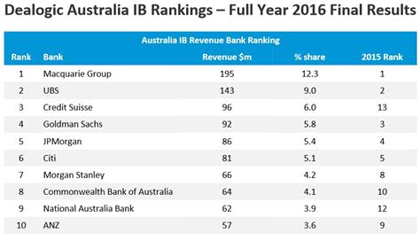 Mba Rankings Investment Banking by Macquarie Bank Heads The Investment Bank Fee League Tables