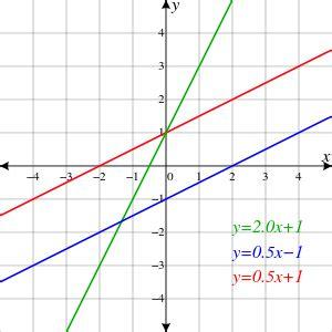 Drawing Y Mx C by El Mundo De Las Matematicas