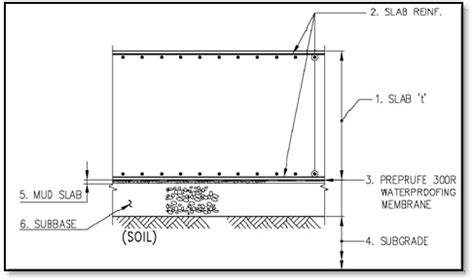 Structural Design Of Mat Foundation by Lodging Text