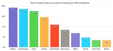 best airbnb in the us top ten airbnb cities only two in the us