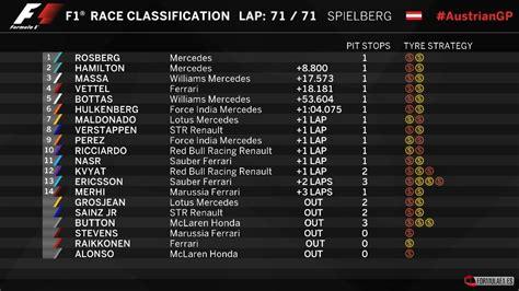 Calendario G P 2015 Austria Gp 2015 F1 Results F 243 Rmula F1