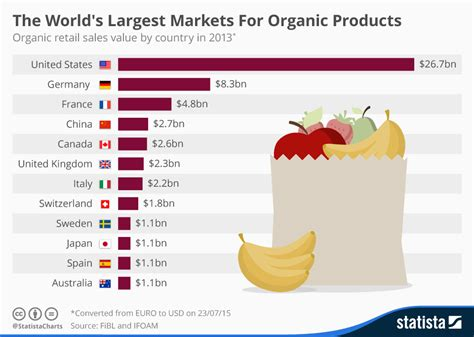 sle of values chart the world s largest markets for organic products