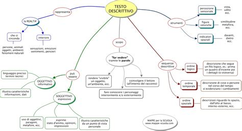 testo narrativo descrittivo mappa concettuale testo descrittivo materiale per scuola