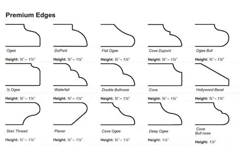 Edge Profiles For Countertops by Countertop Edging Profile Granite Edging Profiles Vanity Tops Edging Profiles Www
