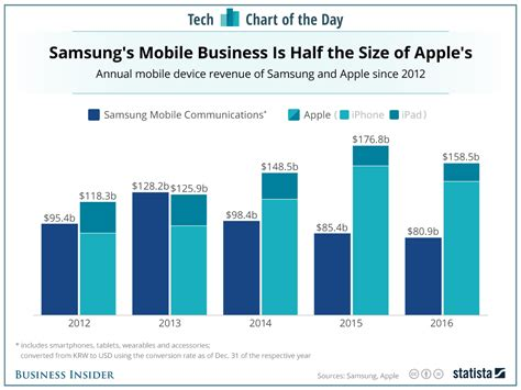 samsung yearly revenue samsung vs apple in smartphone revenue chart business insider