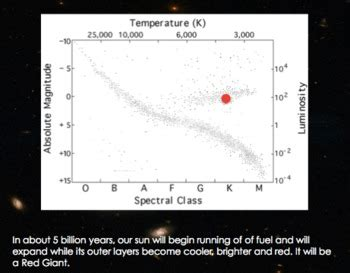 hr diagram interactive h r diagram hertzsprung diagram interactive