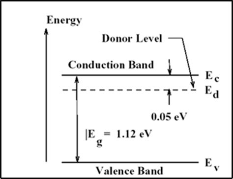 band diagram of semiconductor be7 ece tutorials