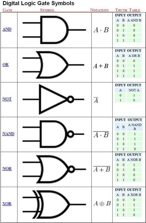 check out http arduinohq logic gate symbols chart