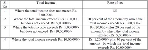 mat rate in india ay 2015 16 tax by manish circular for income tax deduction