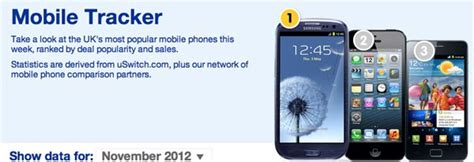 mobile tracker samsung samsung galaxy s3 vs iphone 5 from uk stats product