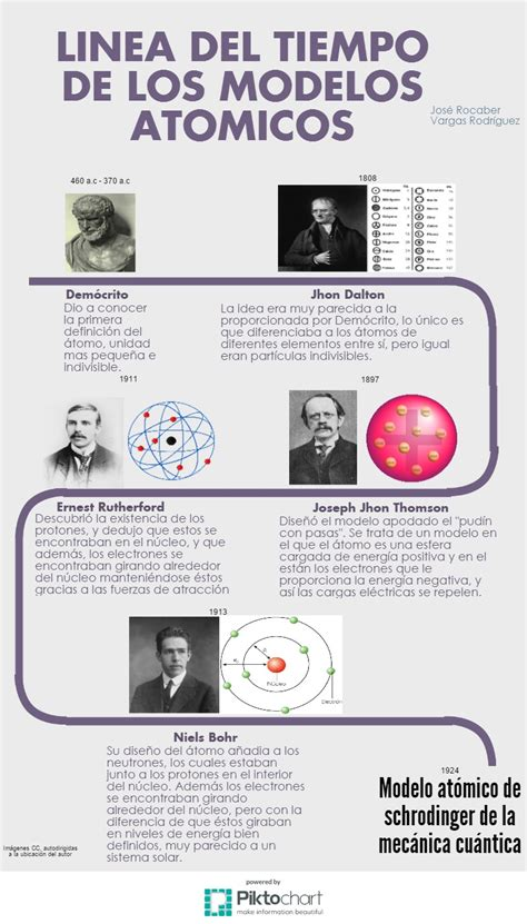 estructura at 243 mica modelos at 211 micos linea del tiempo modelos atomicos linea del tiempo de los