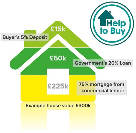 help from government to buy a house luxury new houses in the west midlands kendrick homes