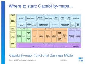 Business Architecture Framework Template Business Architecture Upwards Downwards Sideways Back
