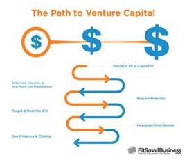 how to raise venture capital funding the ultimate guide