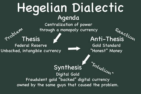 hegel dialectic hegelian dialectic by uki uki on deviantart
